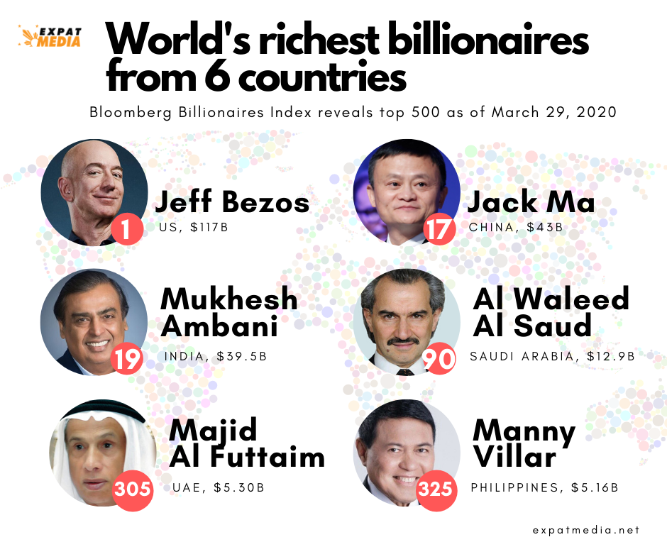 World's richest billionaires from six countries