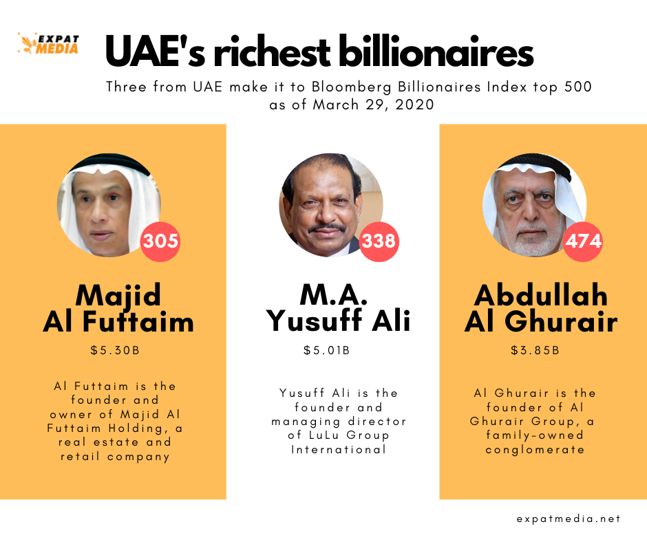 Top three richest billionaires from UAE