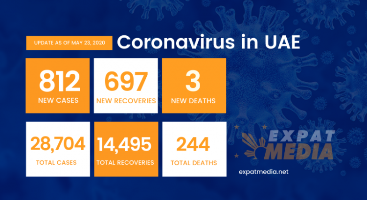 Coronavirus in UAE: 812 new cases, 697 recoveries on May 23