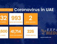 993 people recover from Covid-19 in UAE in one day