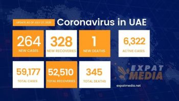 Coronavirus in UAE: 264 new cases, 1 death, 328 recoveries on July 27