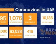 Coronavirus in UAE: 1,076 recoveries, 3 deaths, 995 new cases