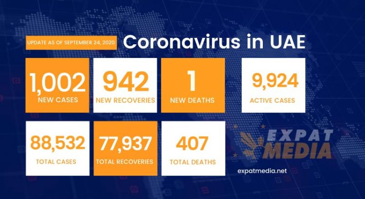 Coronavirus in UAE: 1,002 new cases, 942 recoveries on September 24
