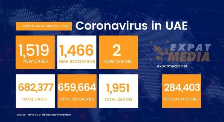 Covid-19 in UAE: 1,519 new cases, 2 deaths in 24 hours